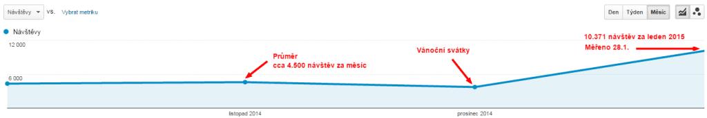 Návštěvnost blogu danielnytra.cz