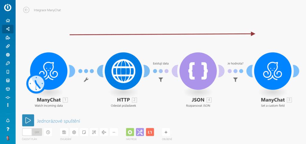 Integromat: Vokativ ze služby API